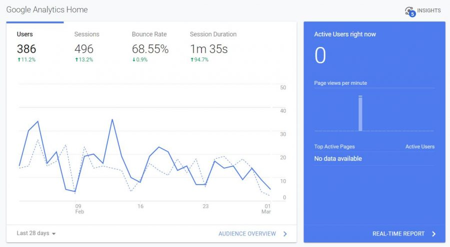 google analytics home section