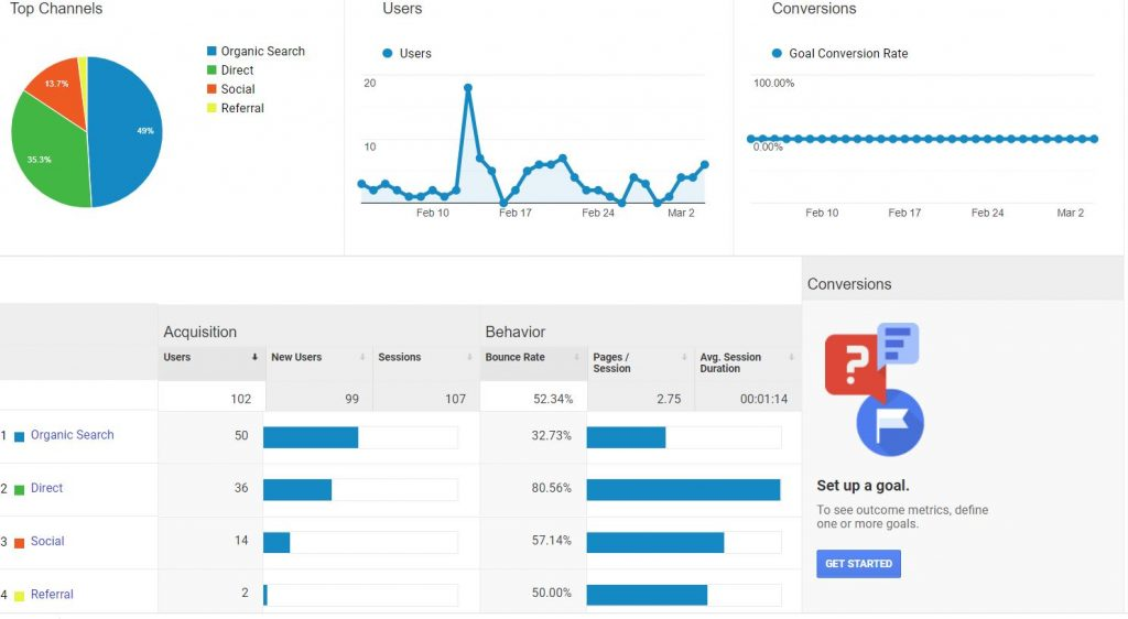audience acquisition google analytics