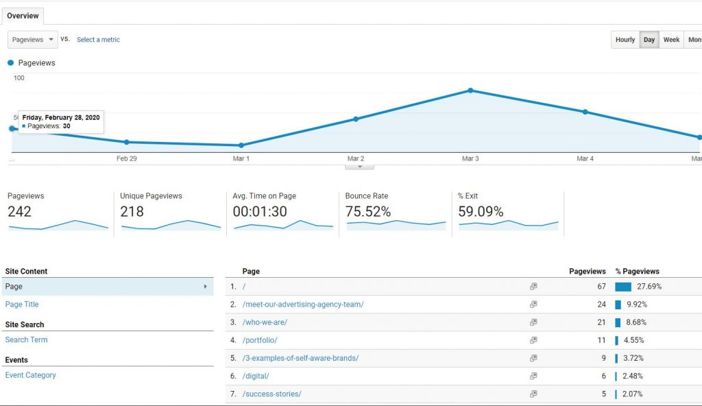 google analytics behavior overview